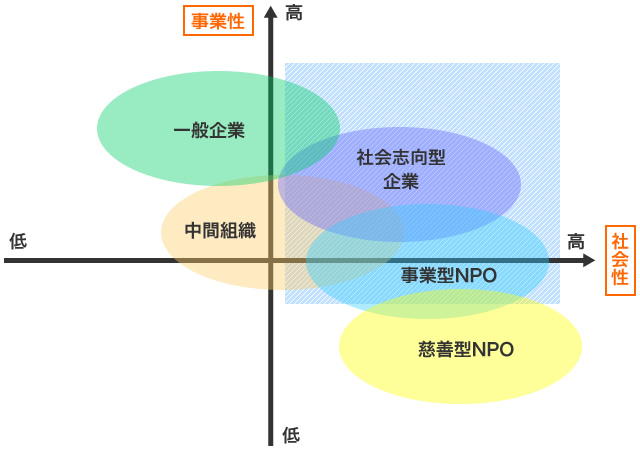 CSR活動支援 大阪府商工会連合会 地域貢献型企業経営サポート ...